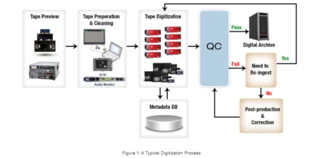 Auto QC in the Digitization Workflow